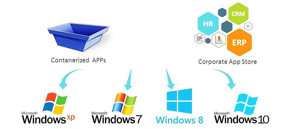 Windows 應用程式虛擬化